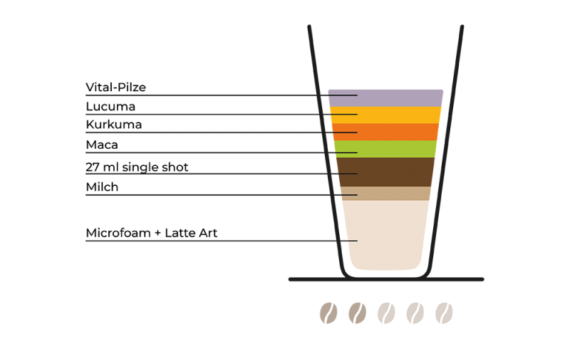 superfood-macchiato-kaffee-rezept-grafik