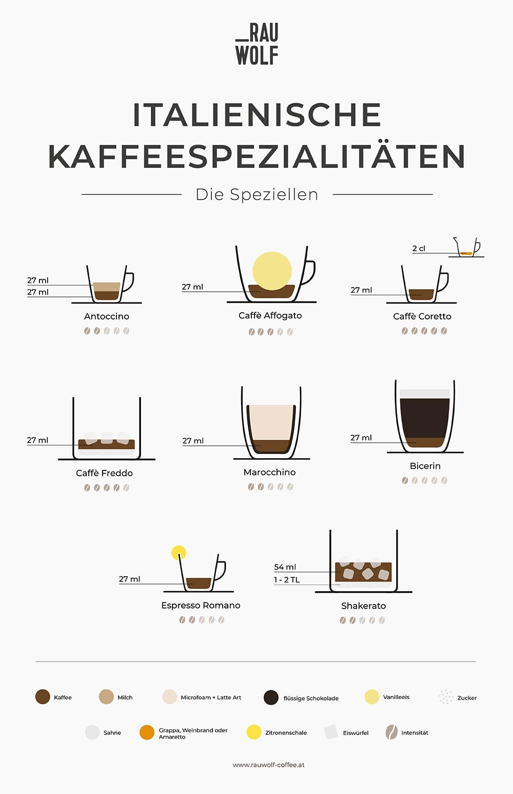 Spezielle Italienische Kaffeespezialitäten zum Ausdrucken