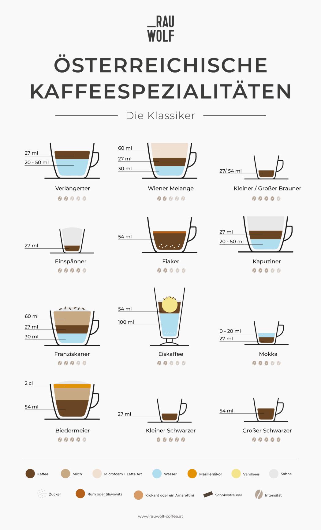 Österreichische Kaffeespezialitäten, die Kaffeetrinker kennen sollten